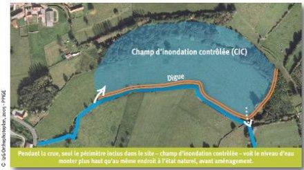 Schéma de principe - La mobilisation du champ d'expansion des crues - SmageAa