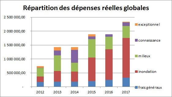 SmageAa | Répartition des dépenses réelles globales 2012-2018