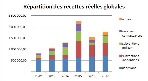 SmageAa | Répartition des recettes réelles globales 2012-2018