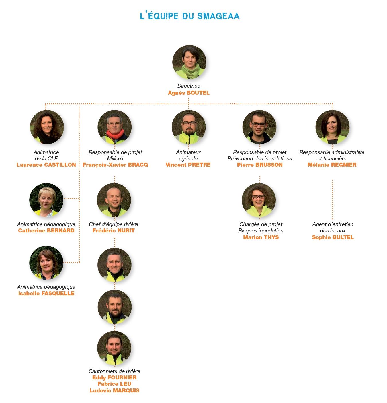 SmageAa | Organigramme opérationnel 2018