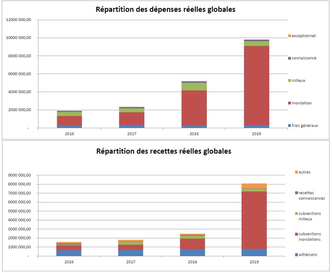 SmageAa | Evolution des dépenses et recettes