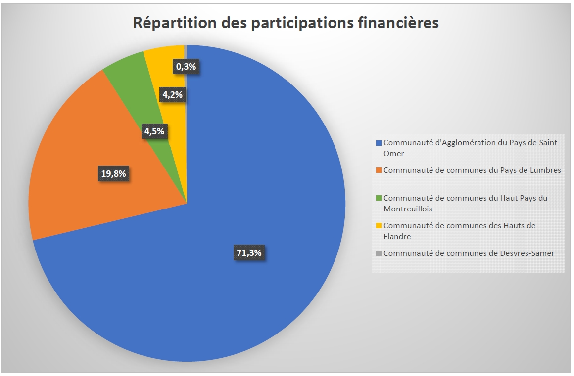 SmageAa | Répartition des participations financières