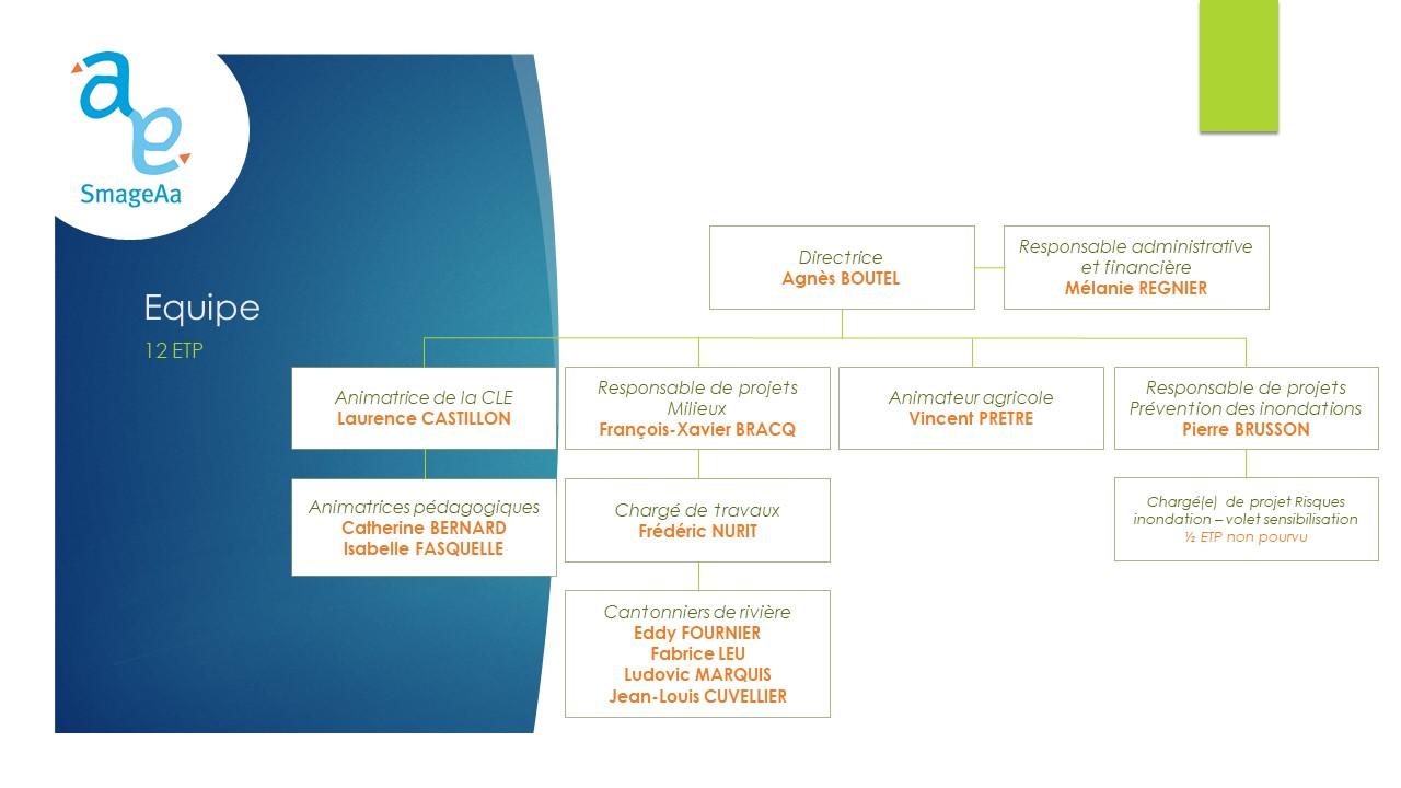 SmageAa | Organigramme opérationnel 2021